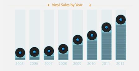 Penjualan Vinyl di Amazon